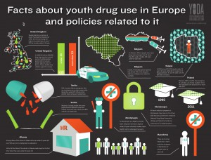 Infografiek Youth Drug Use in Europe